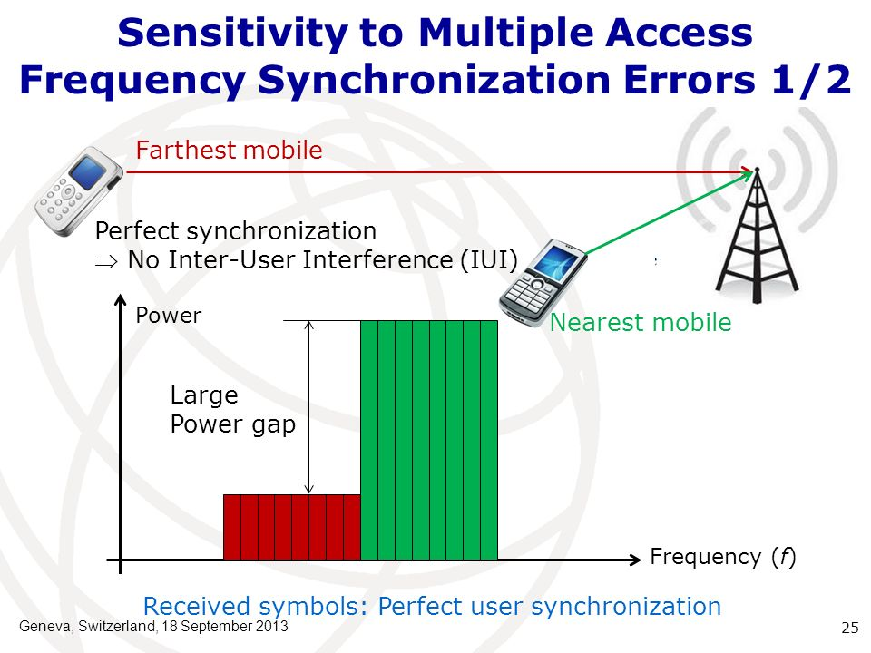 Sensitivity to Multiple Access Frequency Synchronization Errors 1/2 Farthest mobile Nearest mobile Power Frequency (f) Received symbols: Perfect user