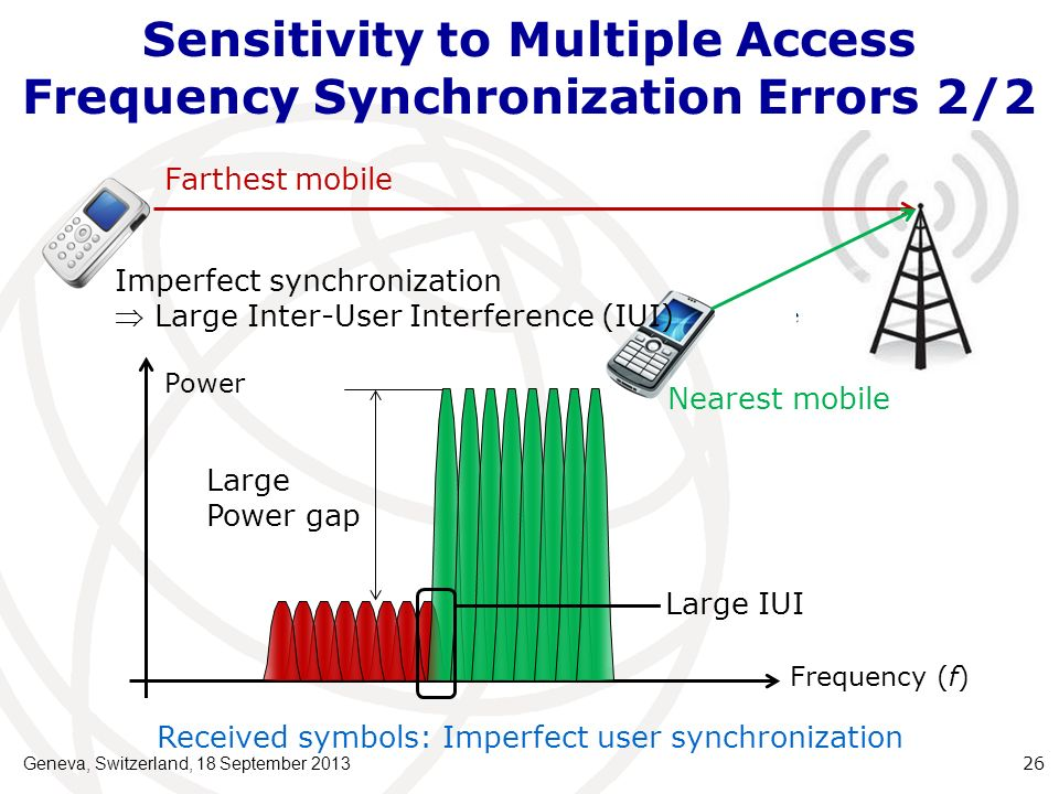 Sensitivity to Multiple Access Frequency Synchronization Errors 2/2 Farthest mobile Nearest mobile Power Frequency (f) Received symbols: Imperfect use
