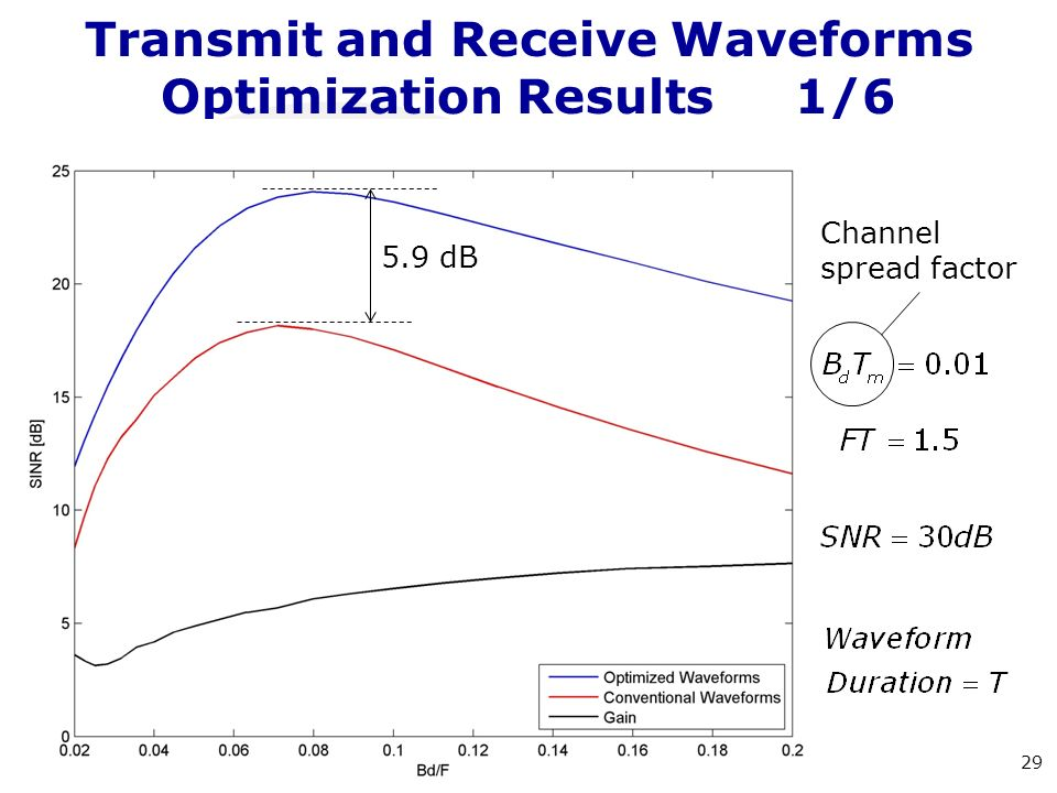 Transmit and Receive Waveforms Optimization Results1/6 29 5.9 dB Channel spread factor