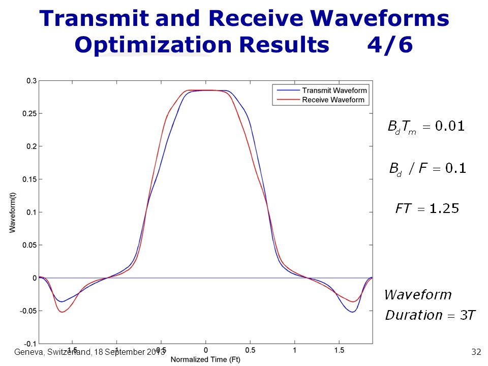 Transmit and Receive Waveforms Optimization Results4/6 Geneva, Switzerland, 18 September 2013 32
