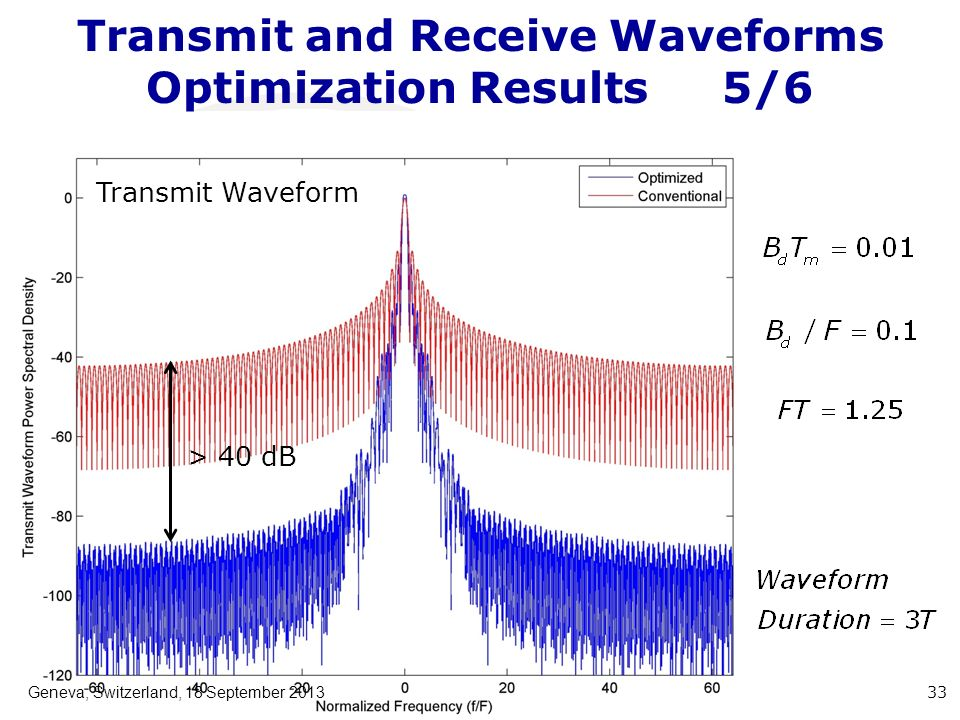 Transmit and Receive Waveforms Optimization Results5/6 Geneva, Switzerland, 18 September 2013 33 > 40 dB Transmit Waveform