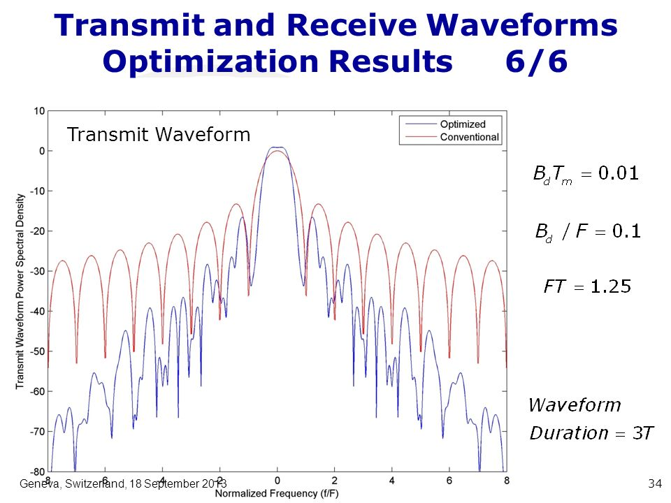 Transmit and Receive Waveforms Optimization Results6/6 Geneva, Switzerland, 18 September 2013 34 Transmit Waveform