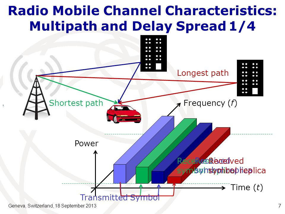 Radio Mobile Channel Characteristics: Multipath and Delay Spread1/4 Geneva, Switzerland, 18 September 2013 7 Frequency (f) Time (t) Power Transmitted Symbol Shortest path Received symbol replica Received symbol replica Received symbol replica Longest path