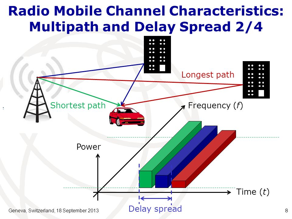 Radio Mobile Channel Characteristics: Multipath and Delay Spread 2/4 Geneva, Switzerland, 18 September 2013 8 Frequency (f) Time (t) Power Delay sprea
