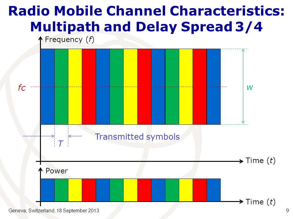 Radio Mobile Channel Characteristics: Multipath and Delay Spread3/4 Geneva, Switzerland, 18 September 2013 9 Transmitted symbols T Frequency (f) Time (t) w Power fc