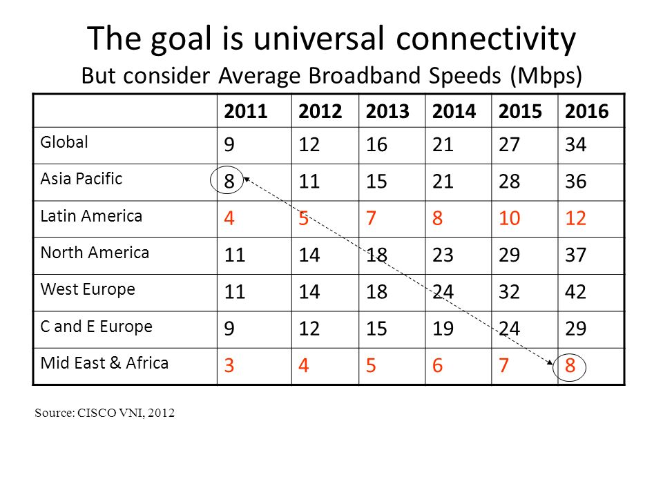 The goal is universal connectivity But consider Average Broadband Speeds (Mbps) 201120122013201420152016 Global 91216212734 Asia Pacific 81115212836 Latin America 45781012 North America 111418232937 West Europe 111418243242 C and E Europe 91215192429 Mid East & Africa 345678 Source: CISCO VNI, 2012