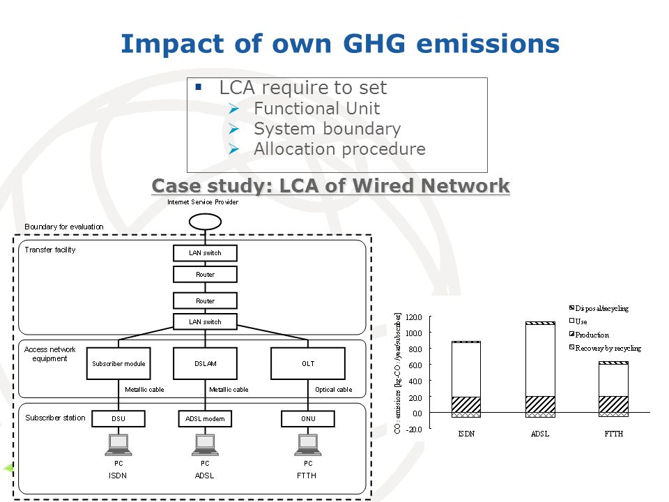 Impact of own GHG emissions LCA require to set Functional Unit System boundary Allocation procedure Case study: LCA of Wired Network