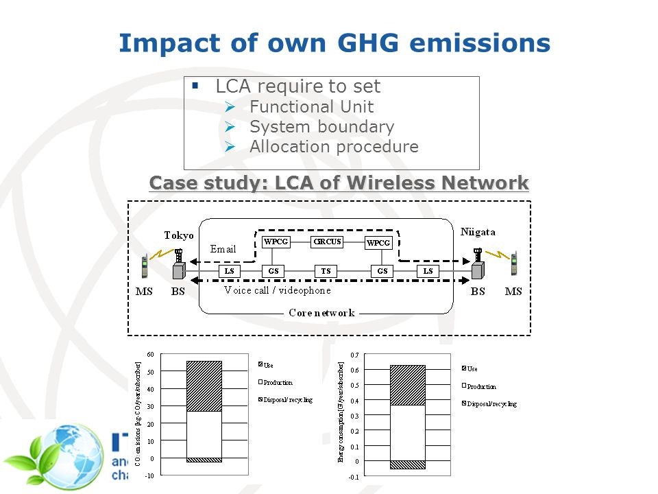 Impact of own GHG emissions LCA require to set Functional Unit System boundary Allocation procedure Case study: LCA of Wireless Network