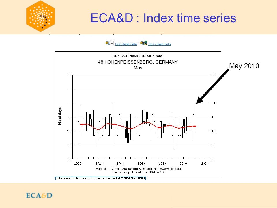 2009 ECA&D : Index time series May 20 May 2010