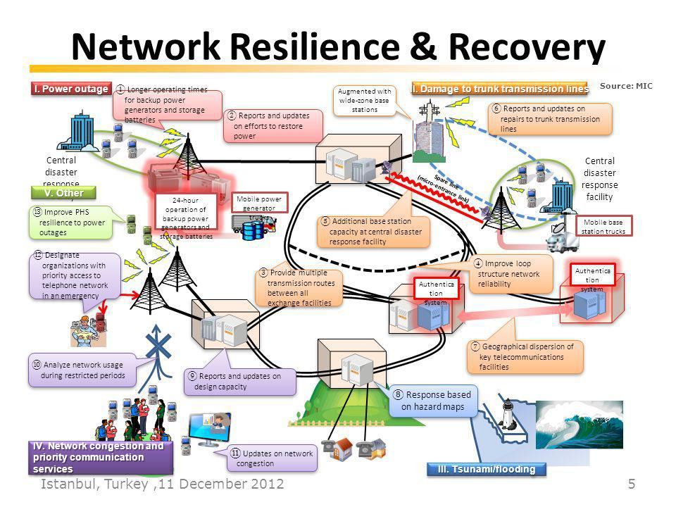 Network Resilience & Recovery Istanbul, Turkey,11 December Source: MIC