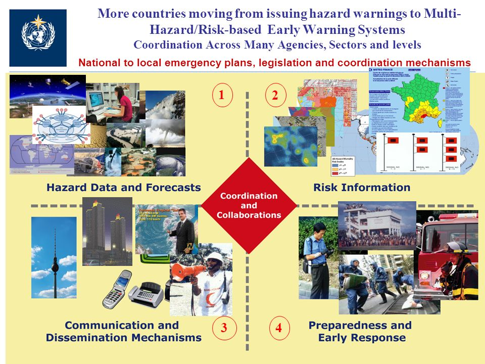 More countries moving from issuing hazard warnings to Multi- Hazard/Risk-based Early Warning Systems Coordination Across Many Agencies, Sectors and levels National to local emergency plans, legislation and coordination mechanisms 1 2 34