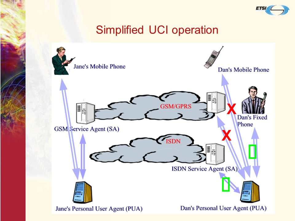 Simplified UCI operation = registration association