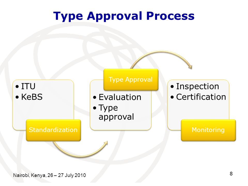 Type Approval Process Nairobi, Kenya, 26 – 27 July ITU KeBS Standardization Evaluation Type approval Type Approval Inspection Certification Monitoring