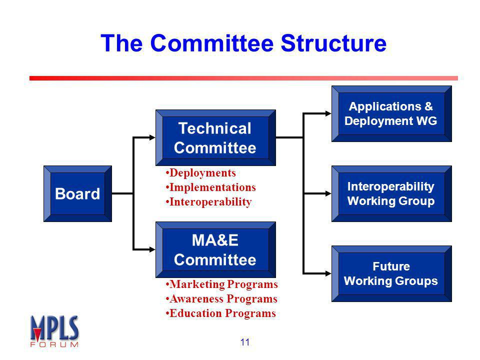 11 The Committee Structure Board Technical Committee MA&E Committee Applications & Deployment WG Interoperability Working Group Future Working Groups