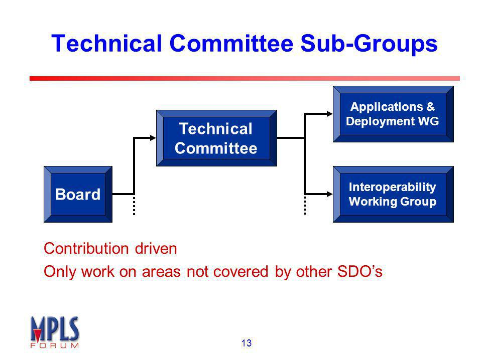 13 Technical Committee Sub-Groups Board Technical Committee Applications & Deployment WG Interoperability Working Group Contribution driven Only work