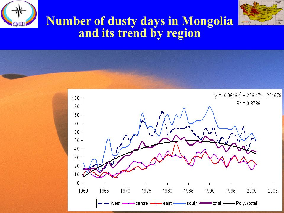 Number of dusty days in Mongolia and its trend by region