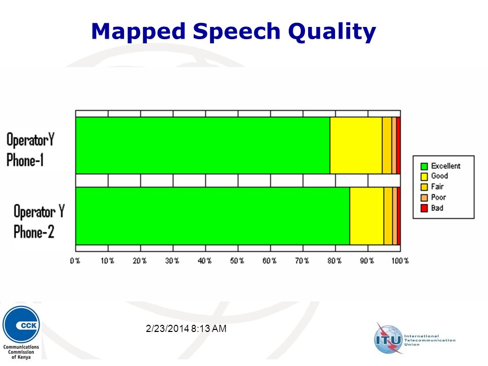 2/23/2014 8:15 AM 27 Mapped Speech Quality