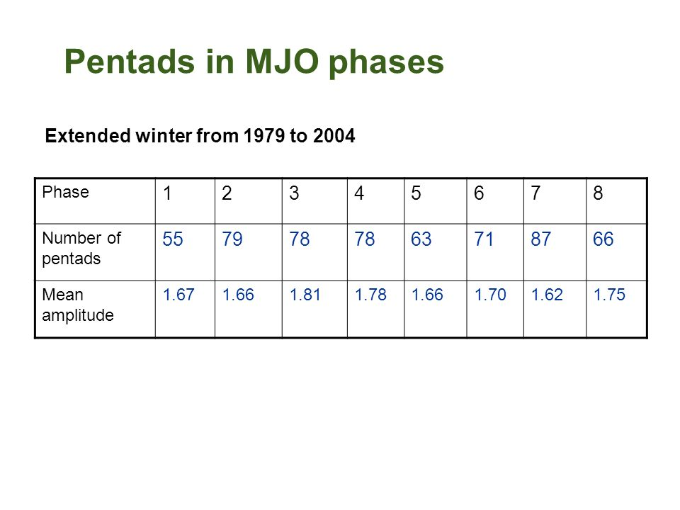 Pentads in MJO phases Extended winter from 1979 to 2004 Phase 12345678 Number of pentads 557978 63718766 Mean amplitude 1.671.661.811.781.661.701.621.
