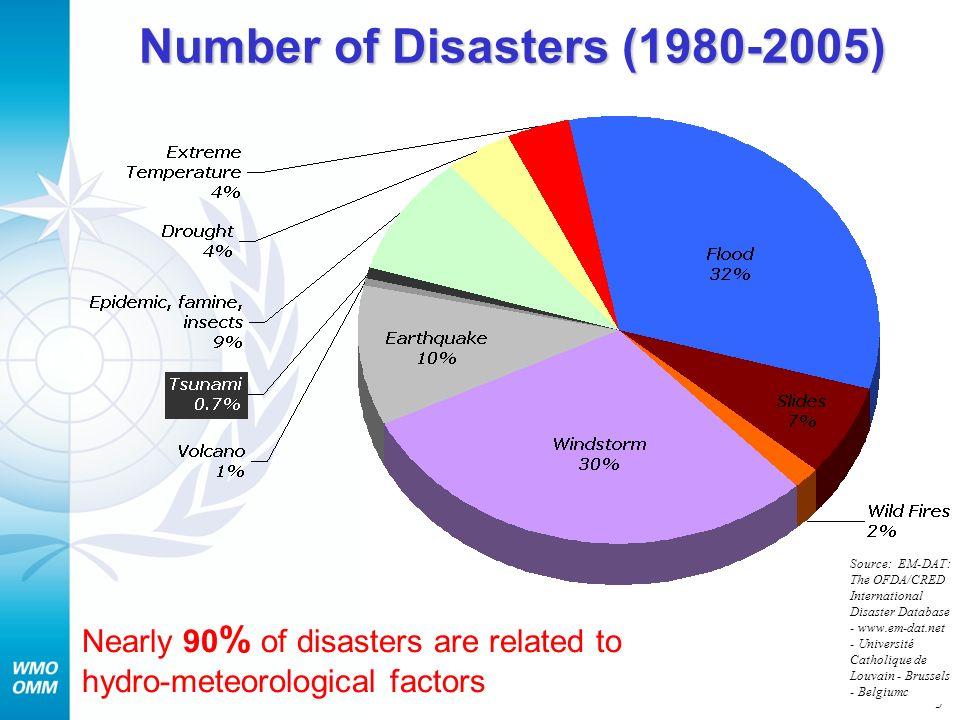 5 Number of Disasters (1980-2005) Source: EM-DAT: The OFDA/CRED International Disaster Database - www.em-dat.net - Université Catholique de Louvain -