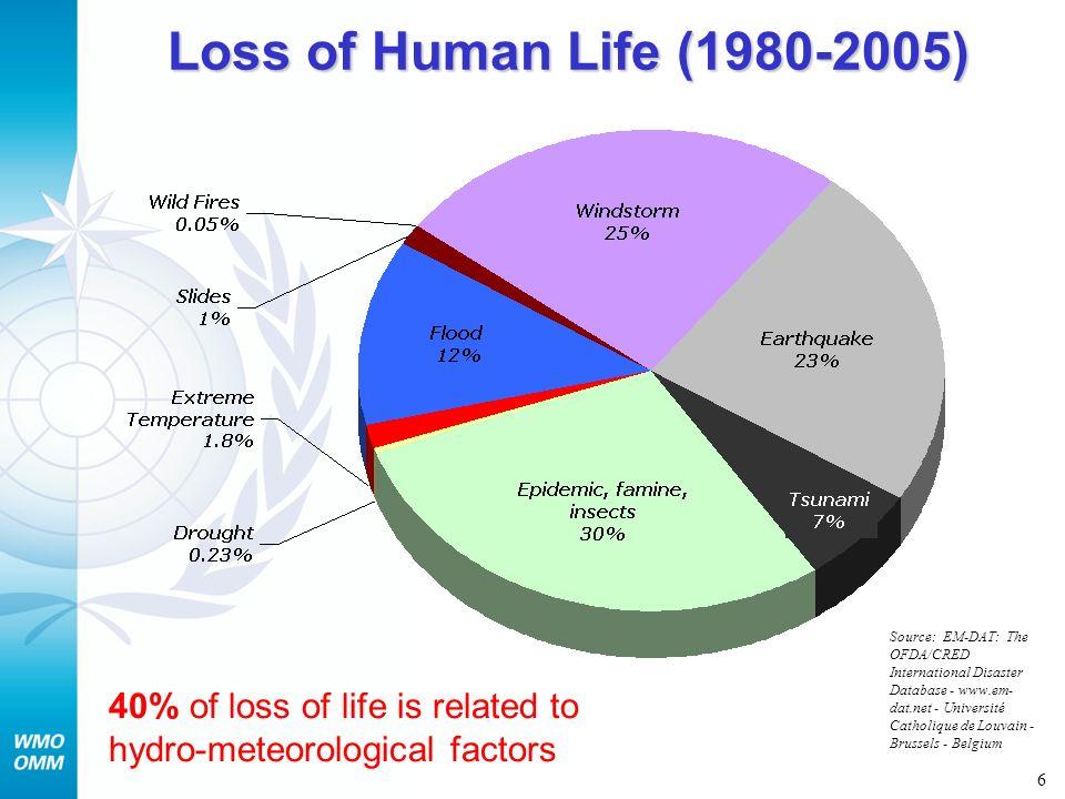 6 Loss of Human Life (1980-2005) Source: EM-DAT: The OFDA/CRED International Disaster Database - www.em- dat.net - Université Catholique de Louvain -