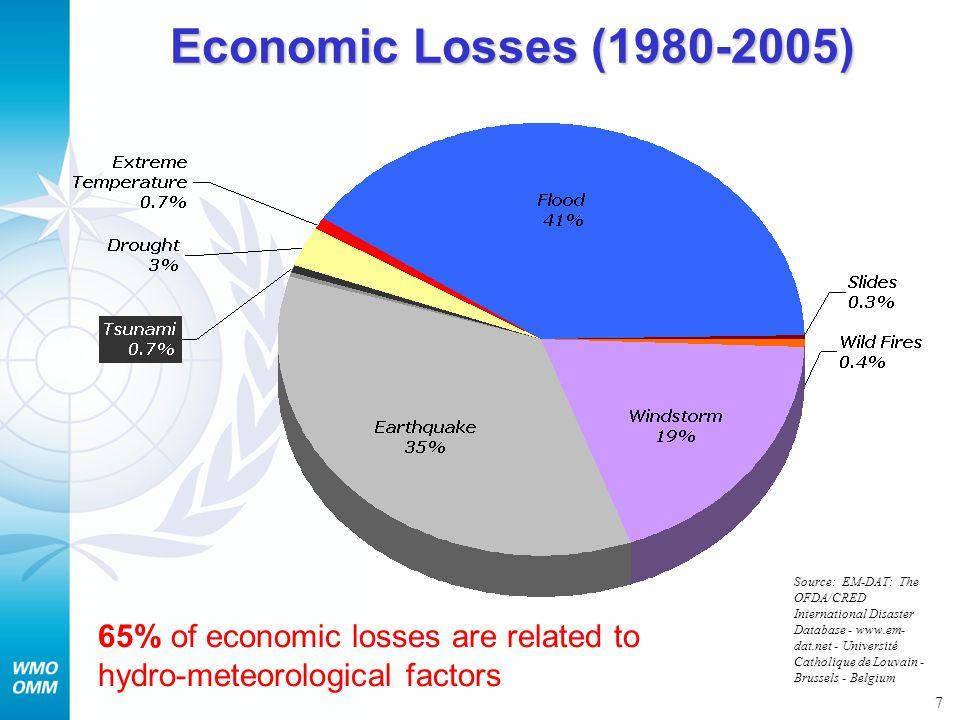 7 Economic Losses (1980-2005) Source: EM-DAT: The OFDA/CRED International Disaster Database - www.em- dat.net - Université Catholique de Louvain - Bru
