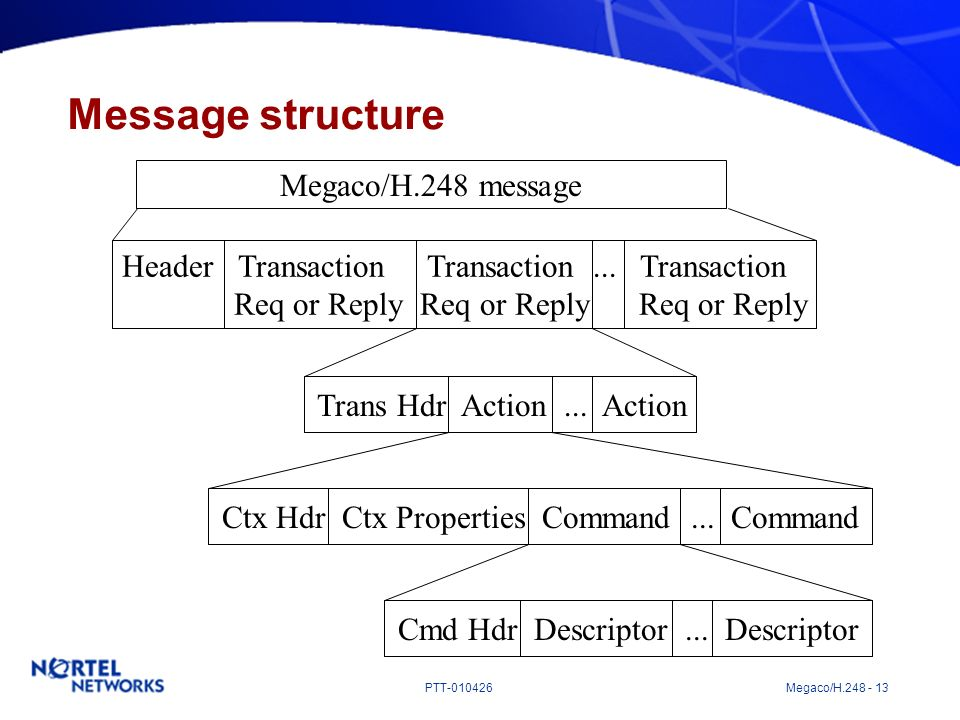 PTT-010426 Megaco/H.248 - 13 Message structure Megaco/H.248 message Header Transaction Transaction... Transaction Req or Reply Req or Reply Req or Rep