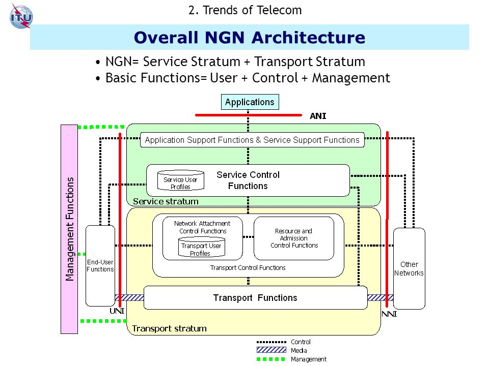 Overall NGN Architecture NGN= Service Stratum + Transport Stratum Basic Functions= User + Control + Management 2.