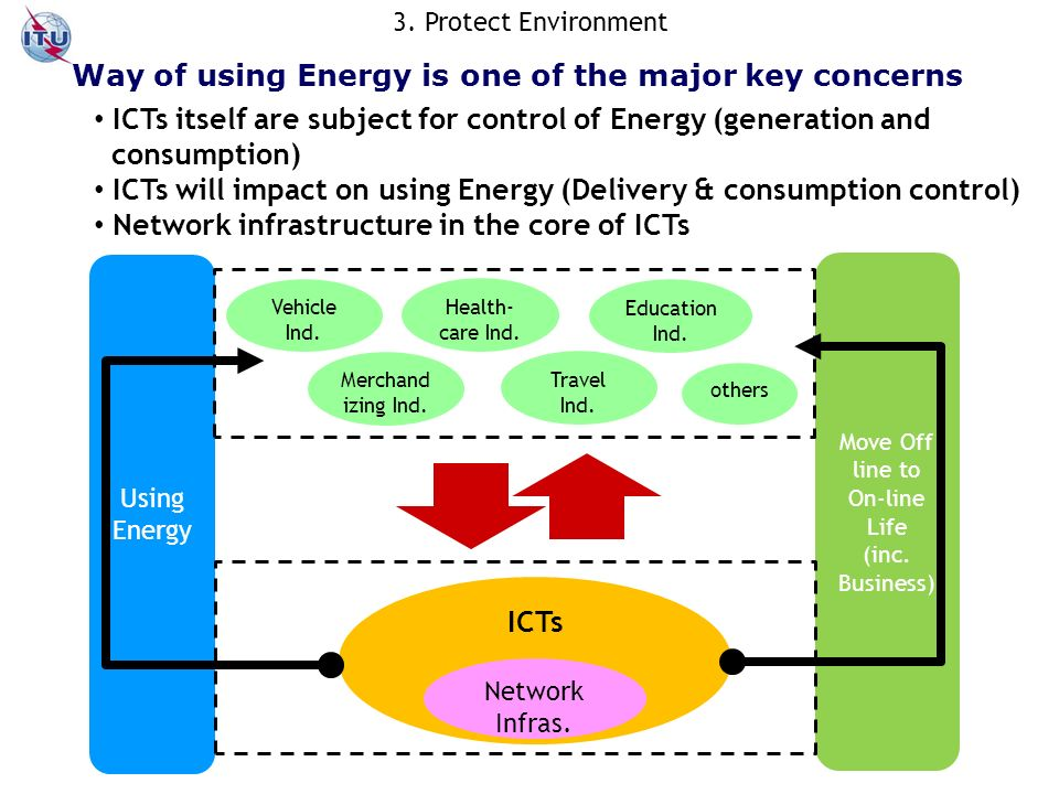 Way of using Energy is one of the major key concerns ICTs itself are subject for control of Energy (generation and consumption) ICTs will impact on using Energy (Delivery & consumption control) Network infrastructure in the core of ICTs Using Energy Move Off line to On-line Life (inc.