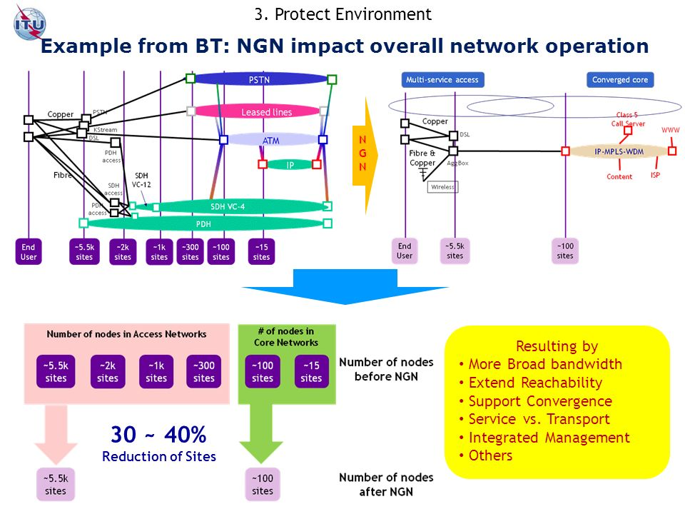 Example from BT: NGN impact overall network operation NGNNGN Resulting by More Broad bandwidth Extend Reachability Support Convergence Service vs.