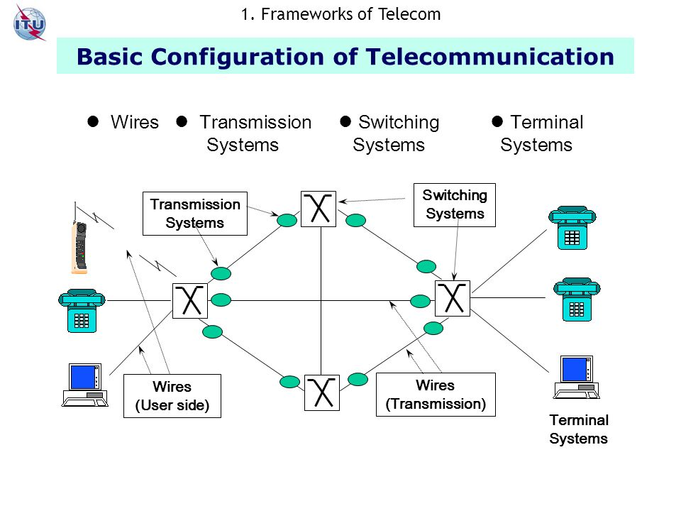 Wires Transmission Systems Switching Systems Terminal Systems Switching Systems Transmission Systems Terminal Systems Wires (User side) Wires (Transmission) Basic Configuration of Telecommunication 1.