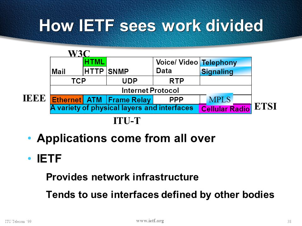 38ITU Telecom 99 www.ietf.org How IETF sees work divided Applications come from all over IETF Provides network infrastructure Tends to use interfaces defined by other bodies HTML HTTP UDPRTP EthernetATMFrame RelayPPP Cellular Radio Telephony Signaling A variety of physical layers and interfaces Internet Protocol TCP MailSNMP Voice/ Video Data IEEE ETSI W3C ITU-T MPLS