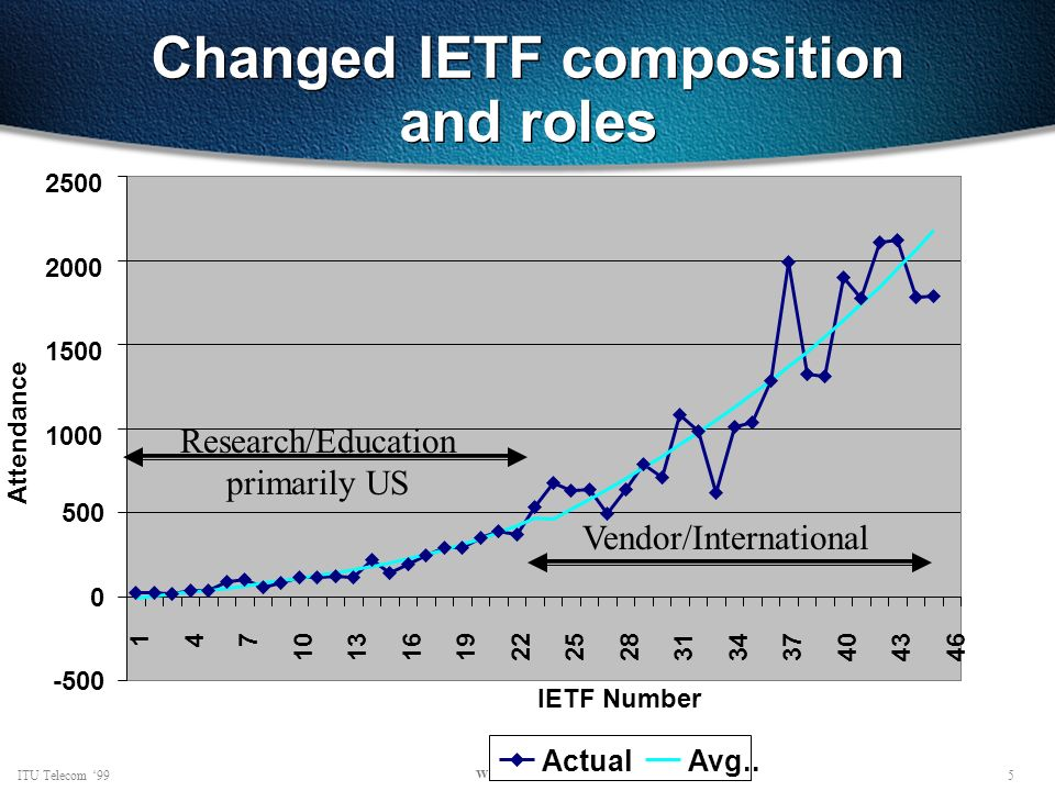 5ITU Telecom 99 www.ietf.org Changed IETF composition and roles 1000 1500 2000 2500 147 10131619222528313437404346 IETF Number Attendance ActualAvg..