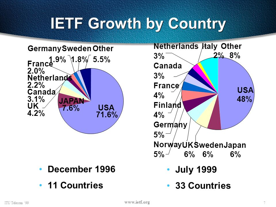 28ITU Telecom 99 www.ietf.org Development Process Bottom-up WG charters developed to support work people want to do Development Process Working groups develop IESG reviews RFC Editor publishes