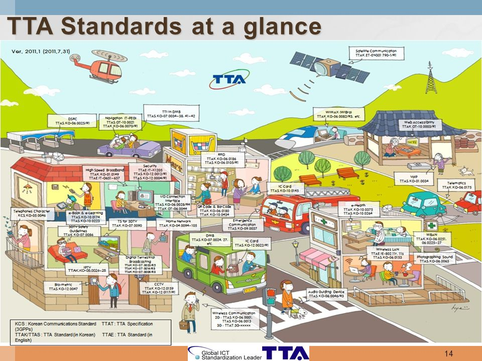 TTA Standards at a glance 14