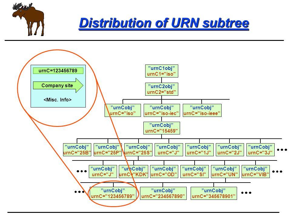 Distribution of URN subtree urnC1obj urnC1=