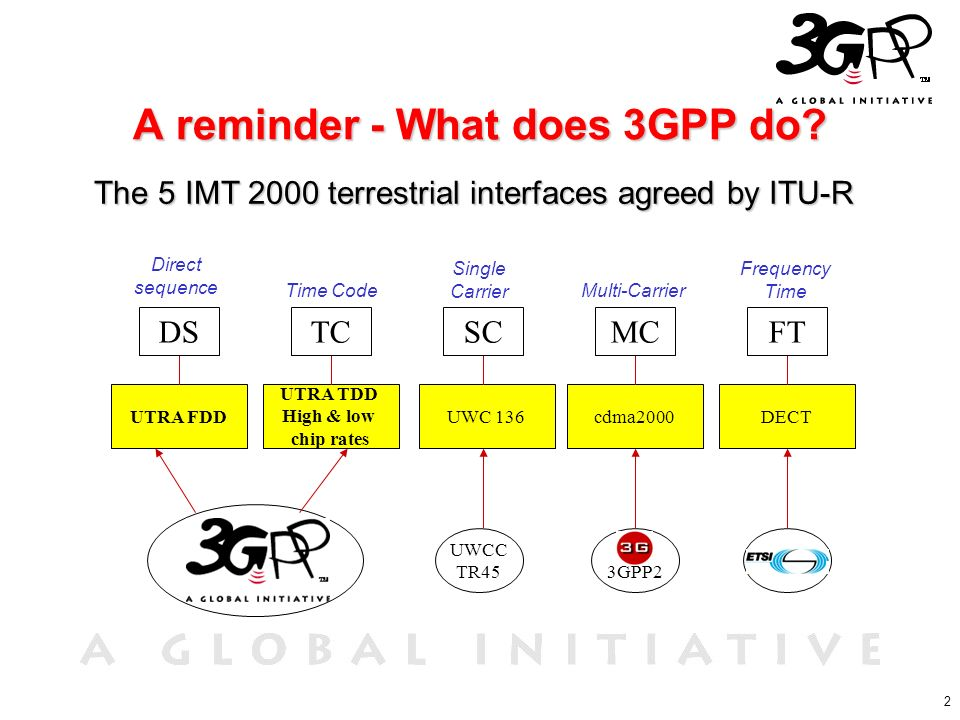 2 A reminder - What does 3GPP do? The 5 IMT 2000 terrestrial interfaces agreed by ITU-R UTRA FDD UTRA TDD High & low chip rates UWC 136cdma2000DECT UW