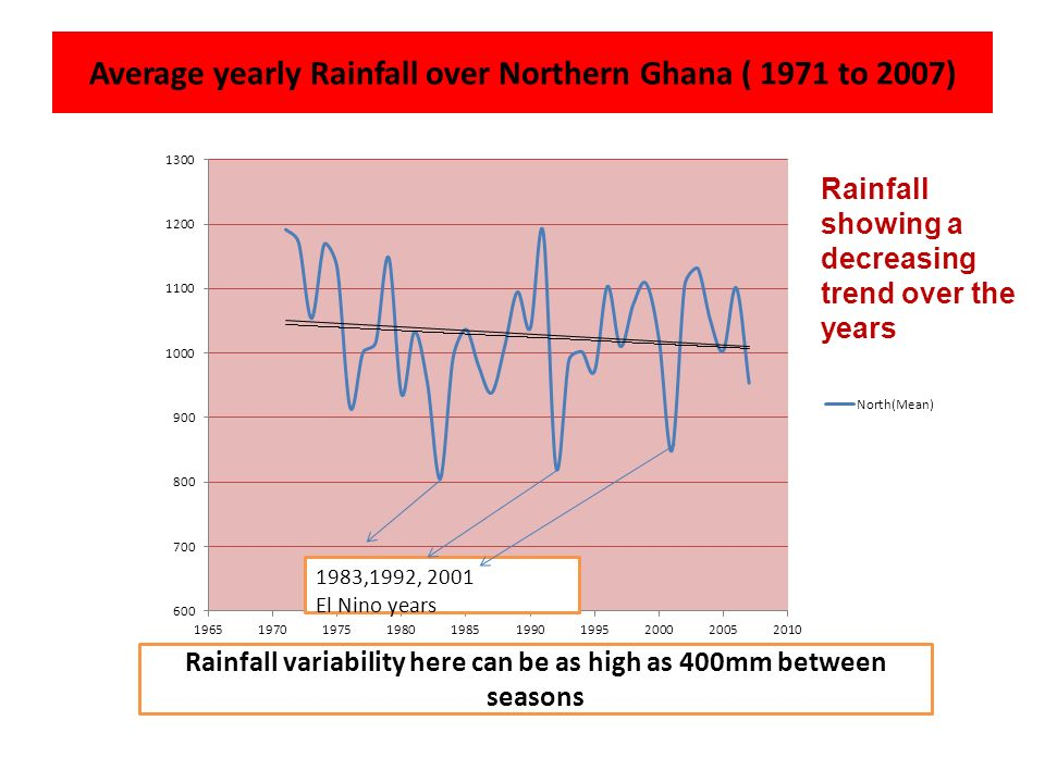 Average yearly Rainfall over Northern Ghana ( 1971 to 2007) Rainfall variability here can be as high as 400mm between seasons Rainfall showing a decreasing trend over the years