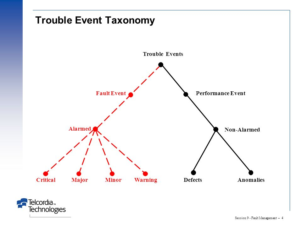 Session 9 - Fault Management – 4 Trouble Event Taxonomy Trouble Events Non-Alarmed DefectsAnomalies Fault Event Alarmed CriticalMajorMinor Performance Event Warning