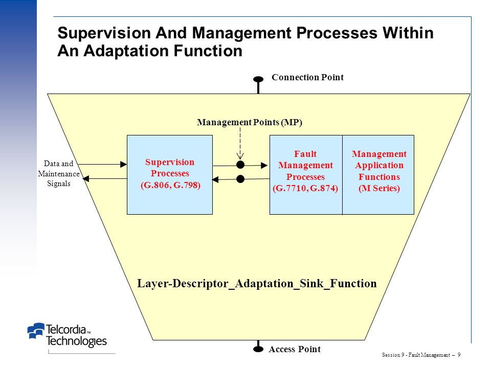 Session 9 - Fault Management – 9 Supervision And Management Processes Within An Adaptation Function Supervision Processes (G.806, G.798) Access Point Connection Point Management Points (MP) Data and Maintenance Signals Layer-Descriptor_Adaptation_Sink_Function Fault Management Processes (G.7710, G.874) Management Application Functions (M Series)