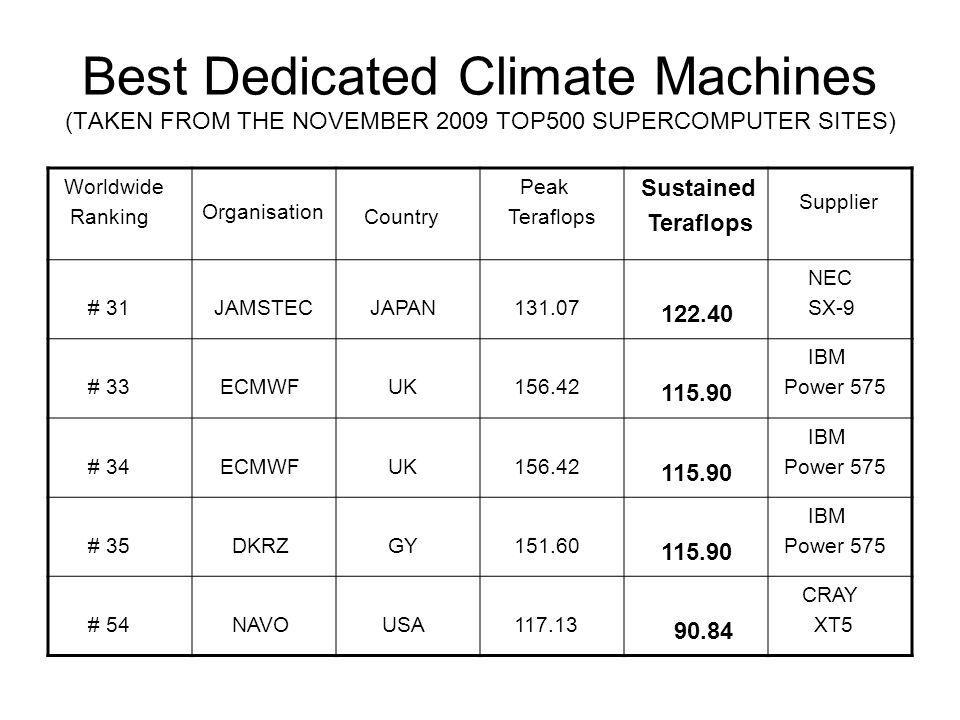 Best Dedicated Climate Machines (TAKEN FROM THE NOVEMBER 2009 TOP500 SUPERCOMPUTER SITES) Worldwide Ranking Organisation Country Peak Teraflops Sustained Teraflops Supplier # 31 JAMSTEC JAPAN NEC SX-9 # 33 ECMWF UK IBM Power 575 # 34 ECMWF UK IBM Power 575 # 35 DKRZ GY IBM Power 575 # 54 NAVO USA CRAY XT5