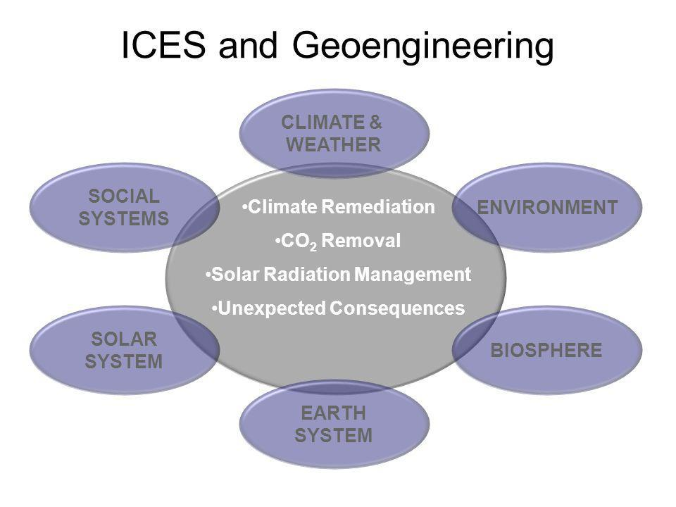ICES and Geoengineering ENVIRONMENT BIOSPHERE EARTH SYSTEM CLIMATE & WEATHER SOCIAL SYSTEMS SOLAR SYSTEM Climate Remediation CO 2 Removal Solar Radiation Management Unexpected Consequences