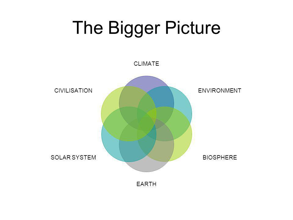 The Bigger Picture CLIMATE ENVIRONMENT BIOSPHERE EARTH SOLAR SYSTEM CIVILISATION