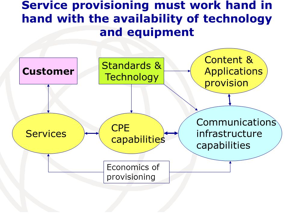 Service provisioning must work hand in hand with the availability of technology and equipment Standards & Technology Services Communications infrastru
