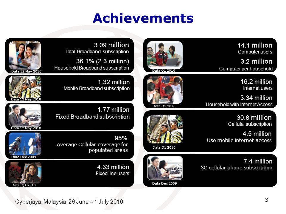 Achievements Cyberjaya, Malaysia, 29 June – 1 July 2010 3 7.4 million 3G cellular phone subscription Data Dec 2009 16.2 million Internet users 3.34 mi