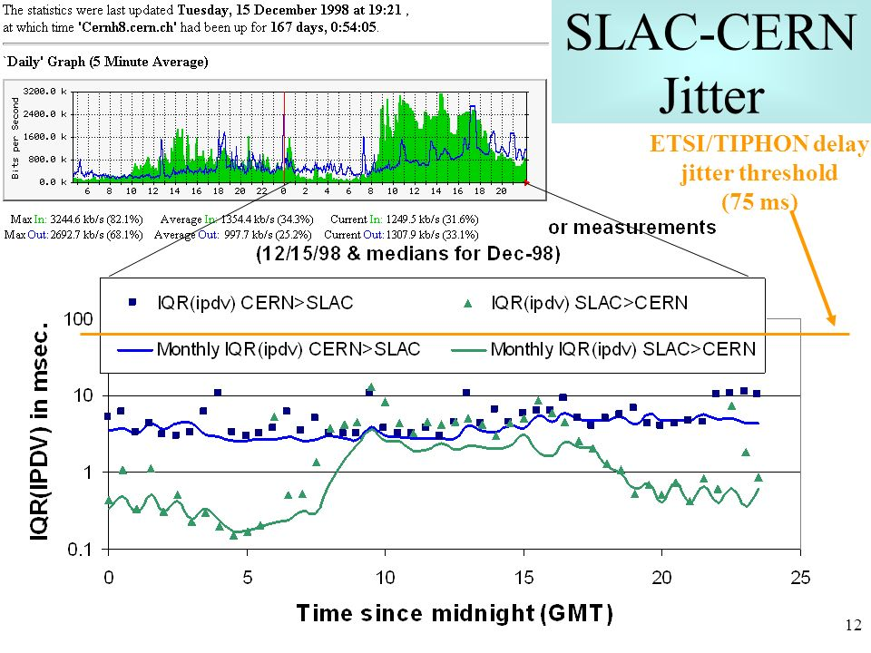 12 SLAC-CERN Jitter ETSI/TIPHON delay jitter threshold (75 ms)