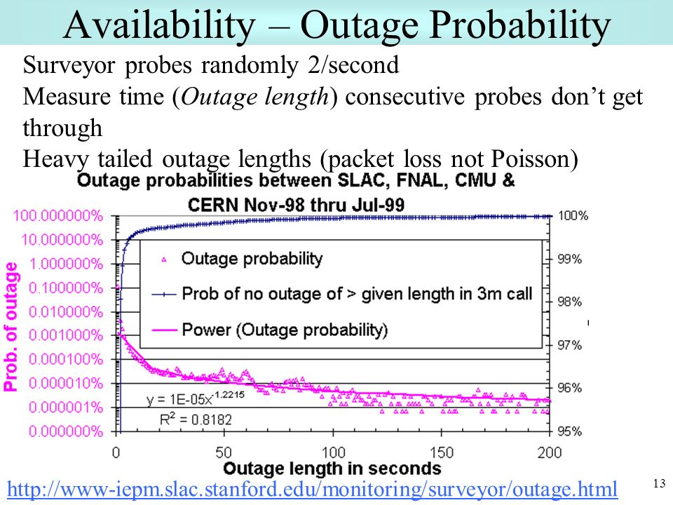 13 Availability – Outage Probability Surveyor probes randomly 2/second Measure time (Outage length) consecutive probes dont get through Heavy tailed outage lengths (packet loss not Poisson) http://www-iepm.slac.stanford.edu/monitoring/surveyor/outage.html