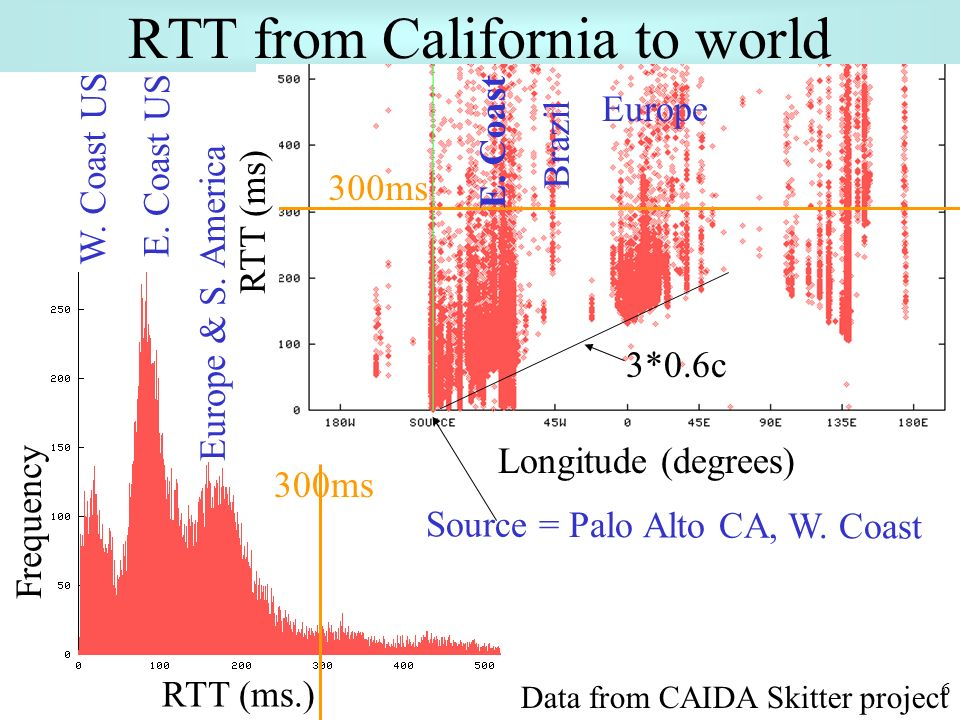 6 RTT from California to world Longitude (degrees) 300ms RTT (ms.) Frequency RTT (ms) Source = Palo Alto CA, W.