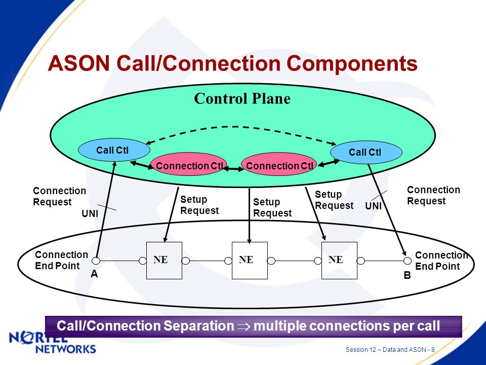Session 12 – Data and ASON - 7 Switched Optical Networks - ASON [4] A switched optical network is an optical network (e.g., SDH, OTN, WDM) in which connections can be created using switching control technology.