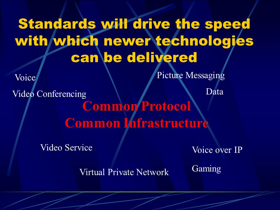 Common Protocol Common Infrastructure Picture Messaging Voice Data Video Service Voice over IP Virtual Private Network Video Conferencing Gaming Standards will drive the speed with which newer technologies can be delivered