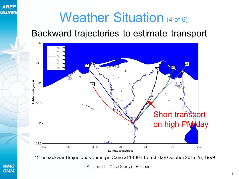 AREP GURME 11 Section 11 – Case Study of Episodes 12-hr backward trajectories ending in Cairo at 1400 LT each day October 20 to 25, 1999.